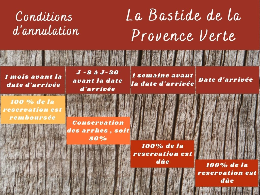 condition annulation chambre hôtes